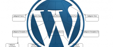 Wordpress plugin Allow Categories
